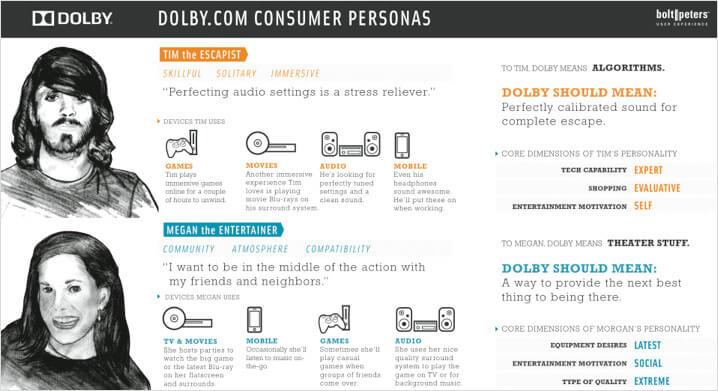 Dolby.com consumer personas